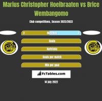 Marius Christopher Hoeibraaten vs Brice Wembangomo h2h player stats