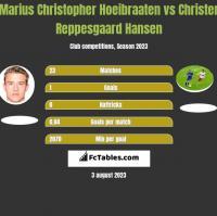 Marius Christopher Hoeibraaten vs Christer Reppesgaard Hansen h2h player stats