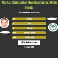 Marius Christopher Hoeibraaten vs Elmin Nurkic h2h player stats