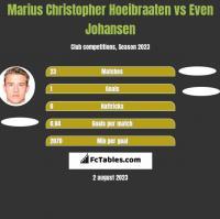Marius Christopher Hoeibraaten vs Even Johansen h2h player stats
