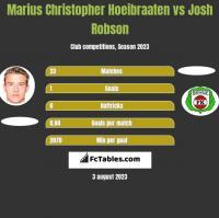 Marius Christopher Hoeibraaten vs Josh Robson h2h player stats