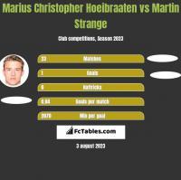 Marius Christopher Hoeibraaten vs Martin Strange h2h player stats