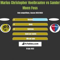 Marius Christopher Hoeibraaten vs Sander Moen Foss h2h player stats