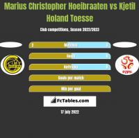 Marius Christopher Hoeibraaten vs Kjetil Holand Toesse h2h player stats