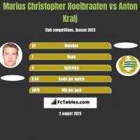 Marius Christopher Hoeibraaten vs Anton Kralj h2h player stats