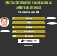 Marius Christopher Hoeibraaten vs Jefferson De Souza h2h player stats