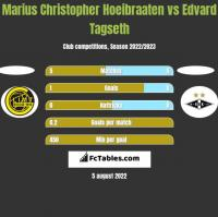 Marius Christopher Hoeibraaten vs Edvard Tagseth h2h player stats