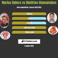 Marius Ebbers vs Dimitrios Diamantakos h2h player stats