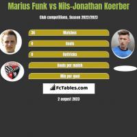 Marius Funk vs Nils-Jonathan Koerber h2h player stats