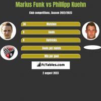 Marius Funk vs Phillipp Kuehn h2h player stats