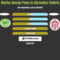 Marius George Pena vs Alexandru Tudorie h2h player stats