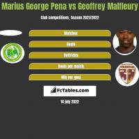 Marius George Pena vs Geoffrey Malfleury h2h player stats