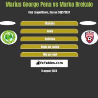 Marius George Pena vs Marko Brekalo h2h player stats