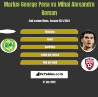 Marius George Pena vs Mihai Alexandru Roman h2h player stats