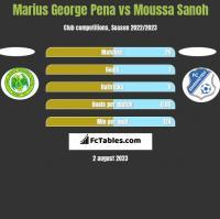 Marius George Pena vs Moussa Sanoh h2h player stats