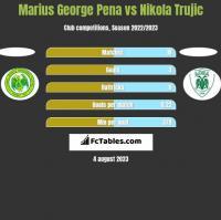 Marius George Pena vs Nikola Trujic h2h player stats
