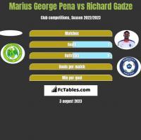 Marius George Pena vs Richard Gadze h2h player stats