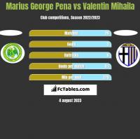 Marius George Pena vs Valentin Mihaila h2h player stats
