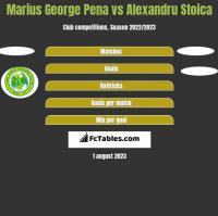 Marius George Pena vs Alexandru Stoica h2h player stats