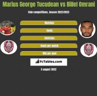 Marius George Tucudean vs Billel Omrani h2h player stats