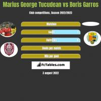 Marius George Tucudean vs Boris Garros h2h player stats