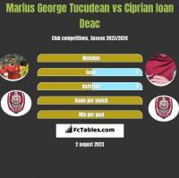 Marius George Tucudean vs Ciprian Ioan Deac h2h player stats