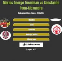 Marius George Tucudean vs Constantin Paun-Alexandru h2h player stats