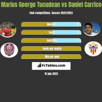 Marius George Tucudean vs Daniel Carrico h2h player stats