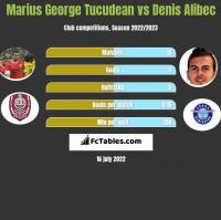 Marius George Tucudean vs Denis Alibec h2h player stats
