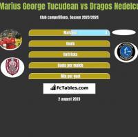 Marius George Tucudean vs Dragos Nedelcu h2h player stats
