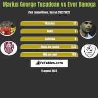 Marius George Tucudean vs Ever Banega h2h player stats