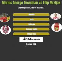 Marius George Tucudean vs Filip Mrzljak h2h player stats