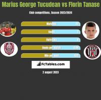 Marius George Tucudean vs Florin Tanase h2h player stats