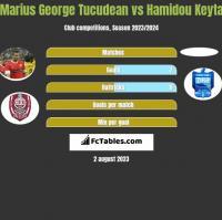 Marius George Tucudean vs Hamidou Keyta h2h player stats