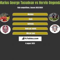 Marius George Tucudean vs Hervin Ongenda h2h player stats