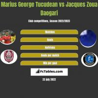 Marius George Tucudean vs Jacques Zoua Daogari h2h player stats
