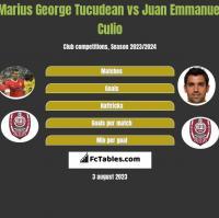 Marius George Tucudean vs Juan Emmanuel Culio h2h player stats