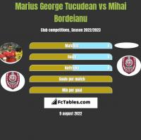 Marius George Tucudean vs Mihai Bordeianu h2h player stats
