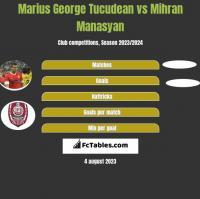 Marius George Tucudean vs Mihran Manasyan h2h player stats
