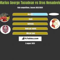 Marius George Tucudean vs Uros Nenadovic h2h player stats