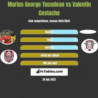 Marius George Tucudean vs Valentin Costache h2h player stats