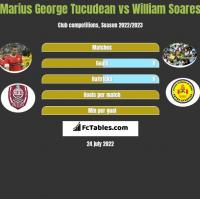 Marius George Tucudean vs William Soares h2h player stats