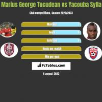 Marius George Tucudean vs Yacouba Sylla h2h player stats