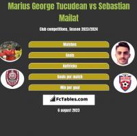 Marius George Tucudean vs Sebastian Mailat h2h player stats
