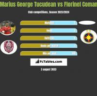 Marius George Tucudean vs Florinel Coman h2h player stats