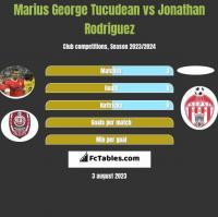 Marius George Tucudean vs Jonathan Rodriguez h2h player stats