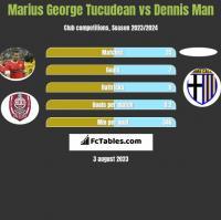 Marius George Tucudean vs Dennis Man h2h player stats
