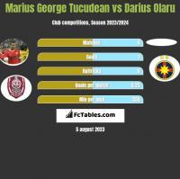 Marius George Tucudean vs Darius Olaru h2h player stats