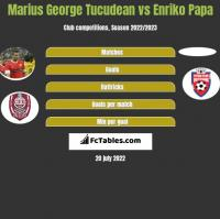 Marius George Tucudean vs Enriko Papa h2h player stats