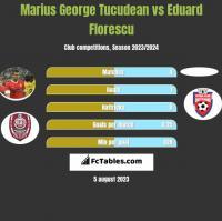 Marius George Tucudean vs Eduard Florescu h2h player stats